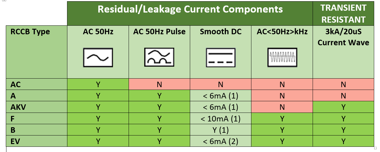 Residual and current leakage components with reference to Type B RCDs and RCCBOs